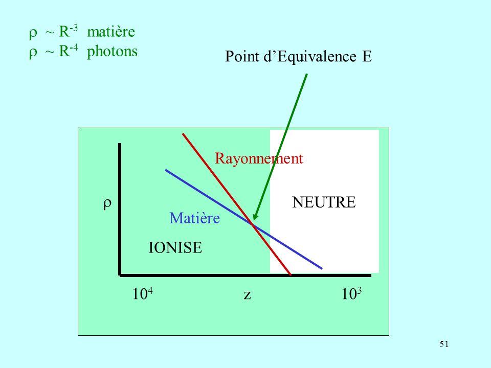r ~ R-3 matière r ~ R-4 photons. Point d'Equivalence E. 104 z 103.