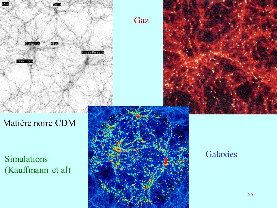 Gaz Matière noire CDM Galaxies Simulations (Kauffmann et al)