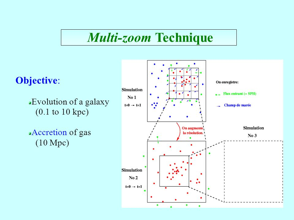 Multi-zoom Technique Objective: Evolution of a galaxy (0.1 to 10 kpc)