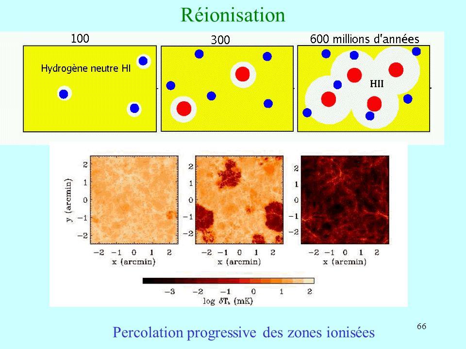 Réionisation Percolation progressive des zones ionisées