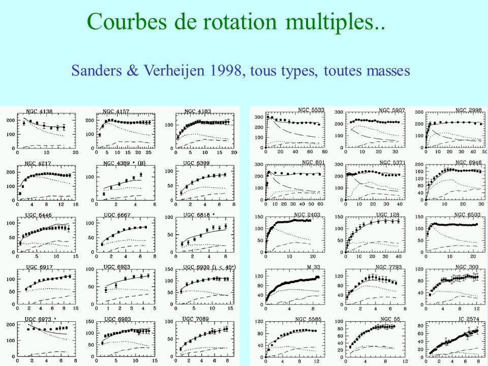 Courbes de rotation multiples..