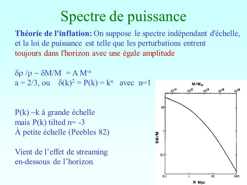 Spectre de puissance Théorie de l inflation: On suppose le spectre indépendant d échelle,