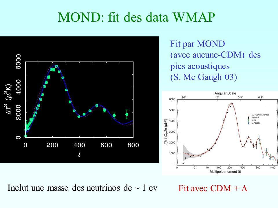 MOND: fit des data WMAP Fit par MOND (avec aucune-CDM) des