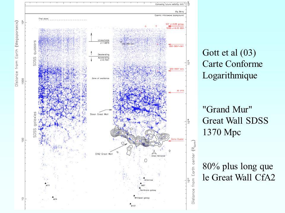 Gott et al (03) Carte Conforme. Logarithmique. Grand Mur Great Wall SDSS. 1370 Mpc. 80% plus long que.