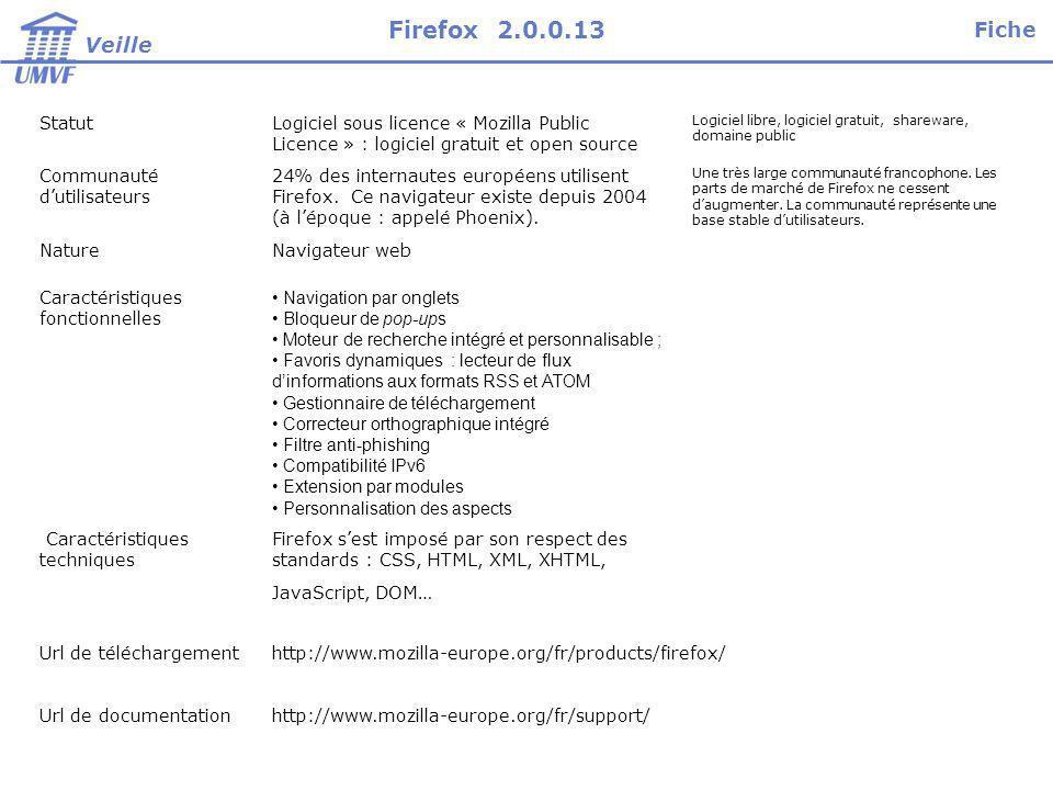 Firefox 2.0.0.13 Fiche Veille Statut
