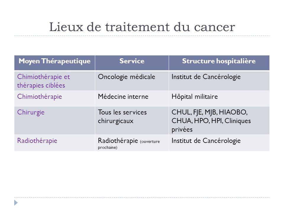 Lieux de traitement du cancer