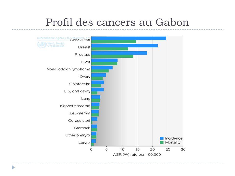 Profil des cancers au Gabon