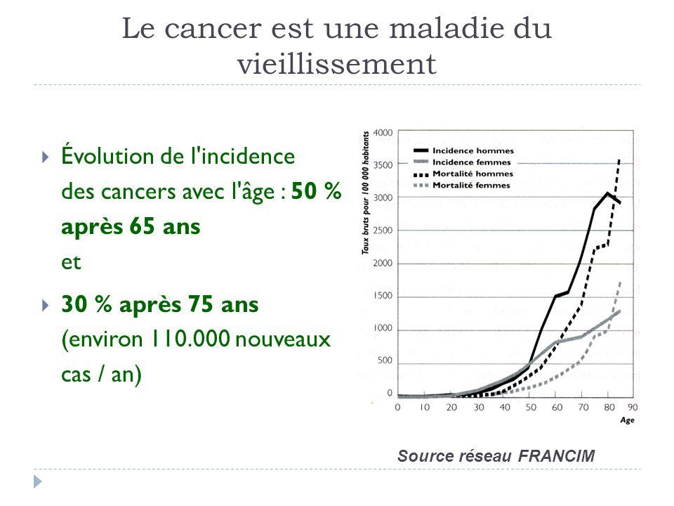 Le cancer est une maladie du vieillissement