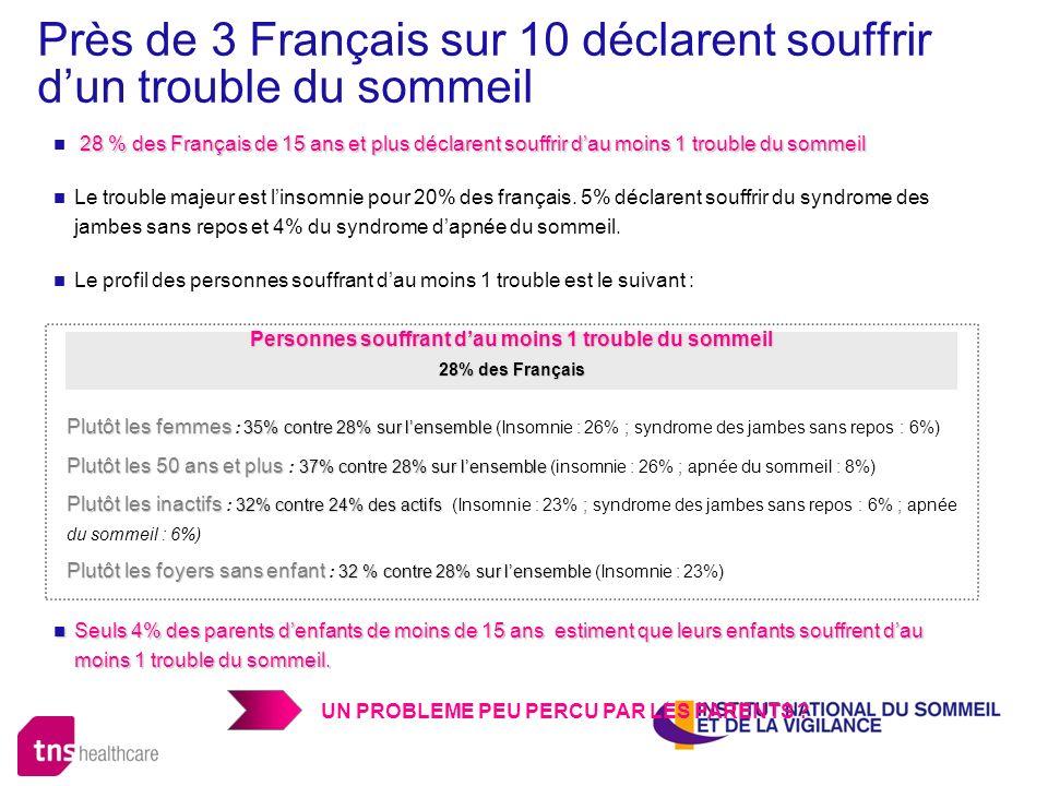 Près de 3 Français sur 10 déclarent souffrir d'un trouble du sommeil