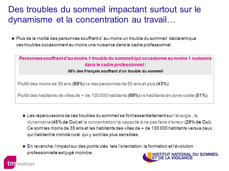 56% des Français souffrant d'un trouble du sommeil
