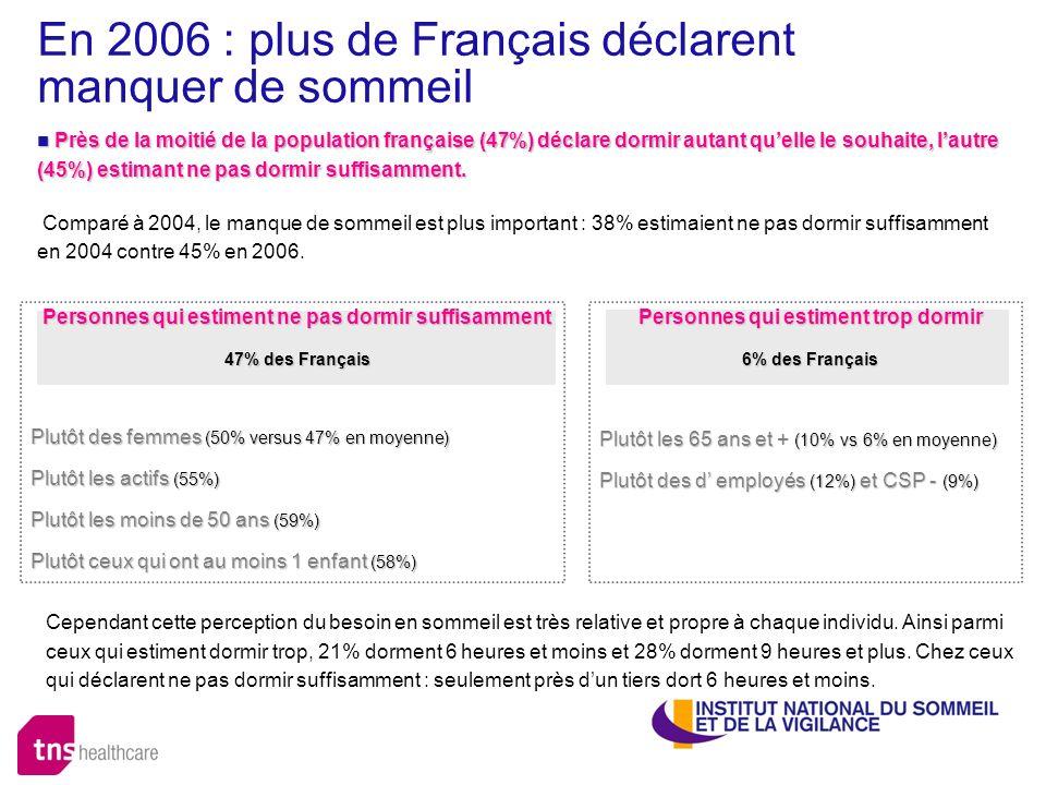 En 2006 : plus de Français déclarent manquer de sommeil