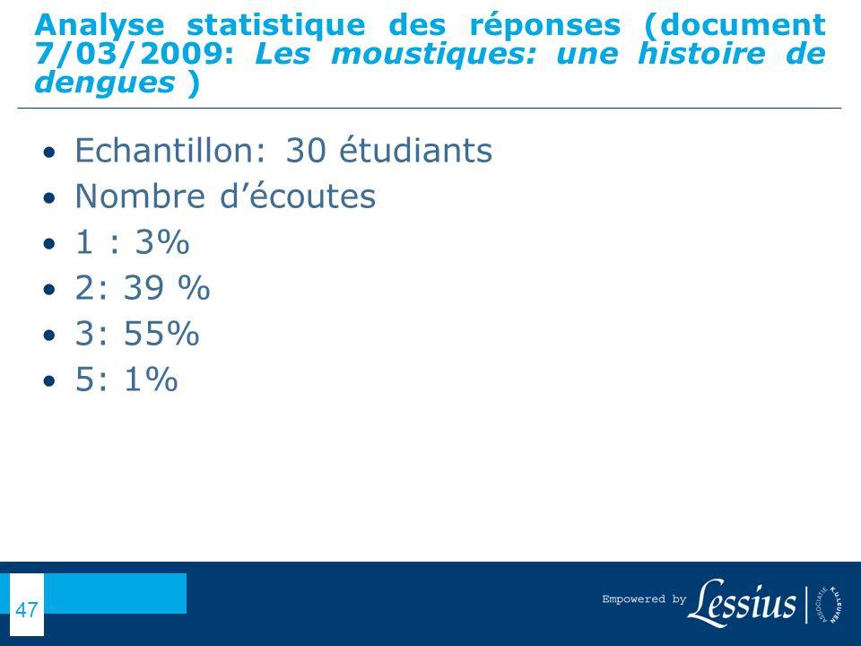 Echantillon: 30 étudiants Nombre d'écoutes 1 : 3% 2: 39 % 3: 55% 5: 1%