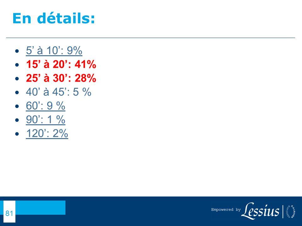 En détails: 5' à 10': 9% 15' à 20': 41% 25' à 30': 28% 40' à 45': 5 %