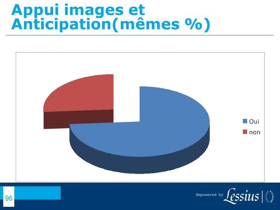 Appui images et Anticipation(mêmes %)