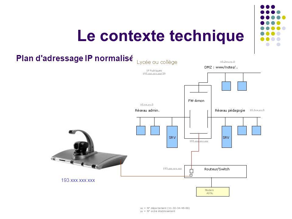 Le contexte technique Plan d adressage IP normalisé 193.xxx.xxx.xxx