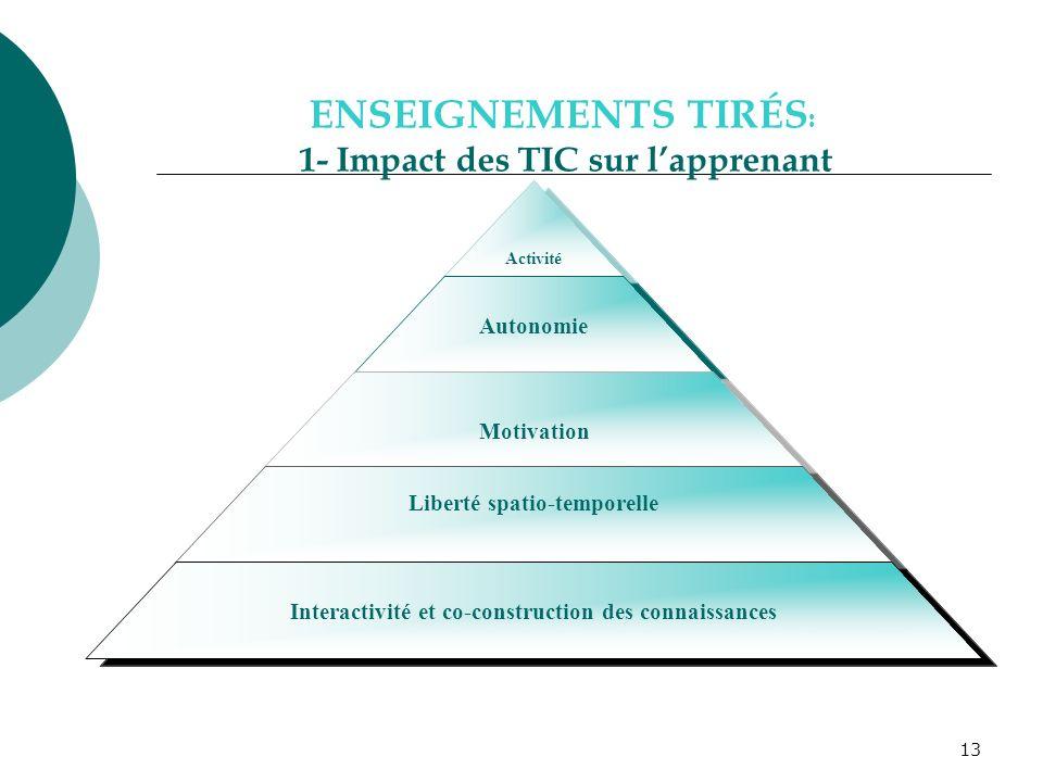 ENSEIGNEMENTS TIRÉS: 1- Impact des TIC sur l'apprenant