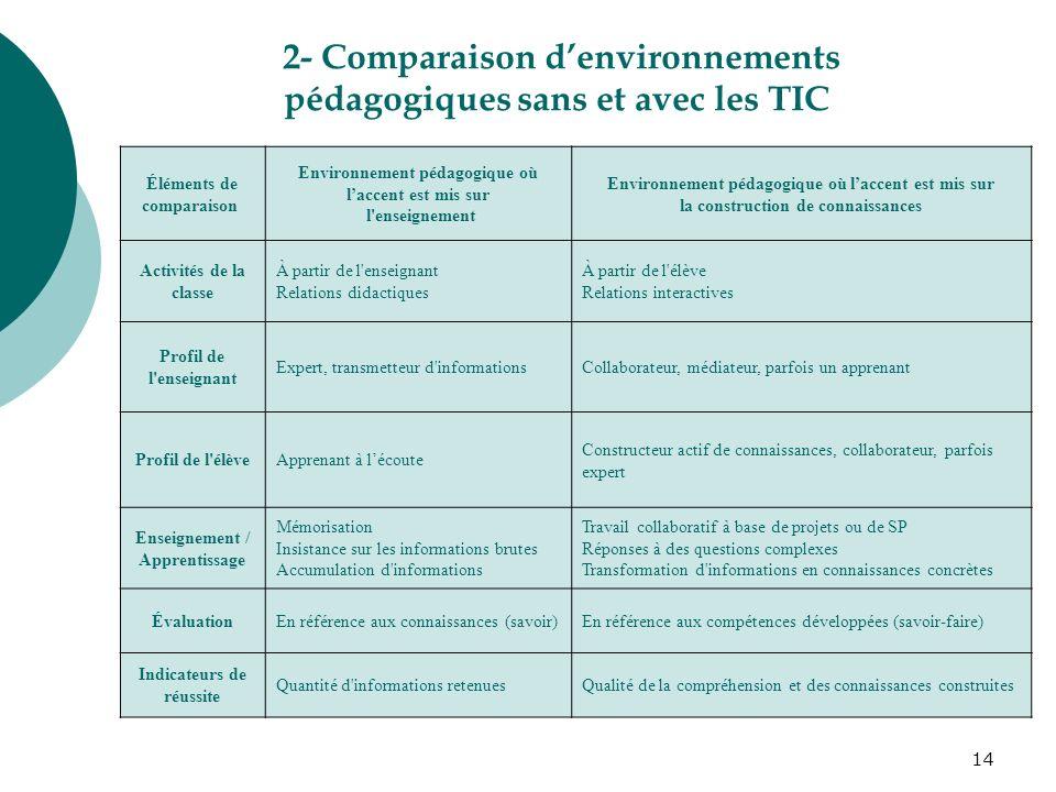 2- Comparaison d'environnements pédagogiques sans et avec les TIC