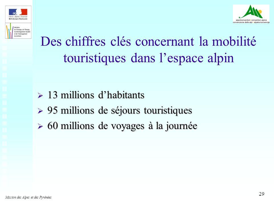 Des chiffres clés concernant la mobilité touristiques dans l'espace alpin
