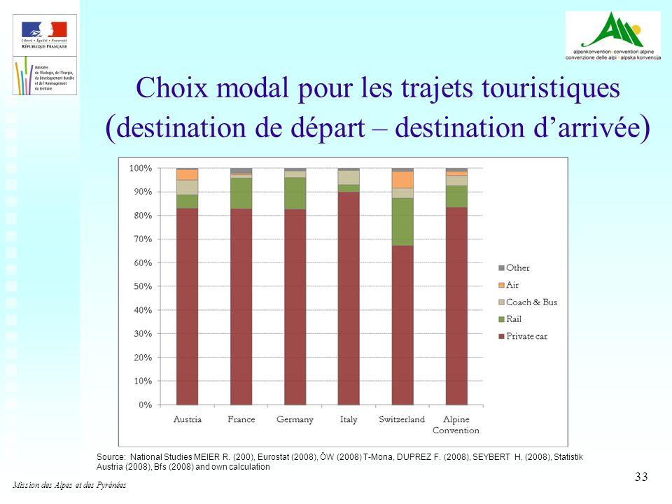 Choix modal pour les trajets touristiques (destination de départ – destination d'arrivée)