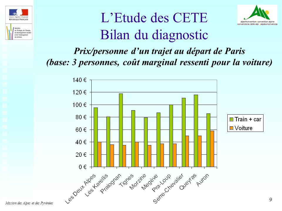 L'Etude des CETE Bilan du diagnostic