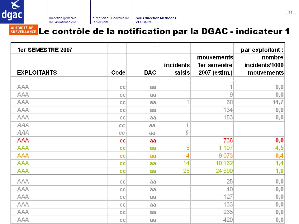Le contrôle de la notification par la DGAC - indicateur 1