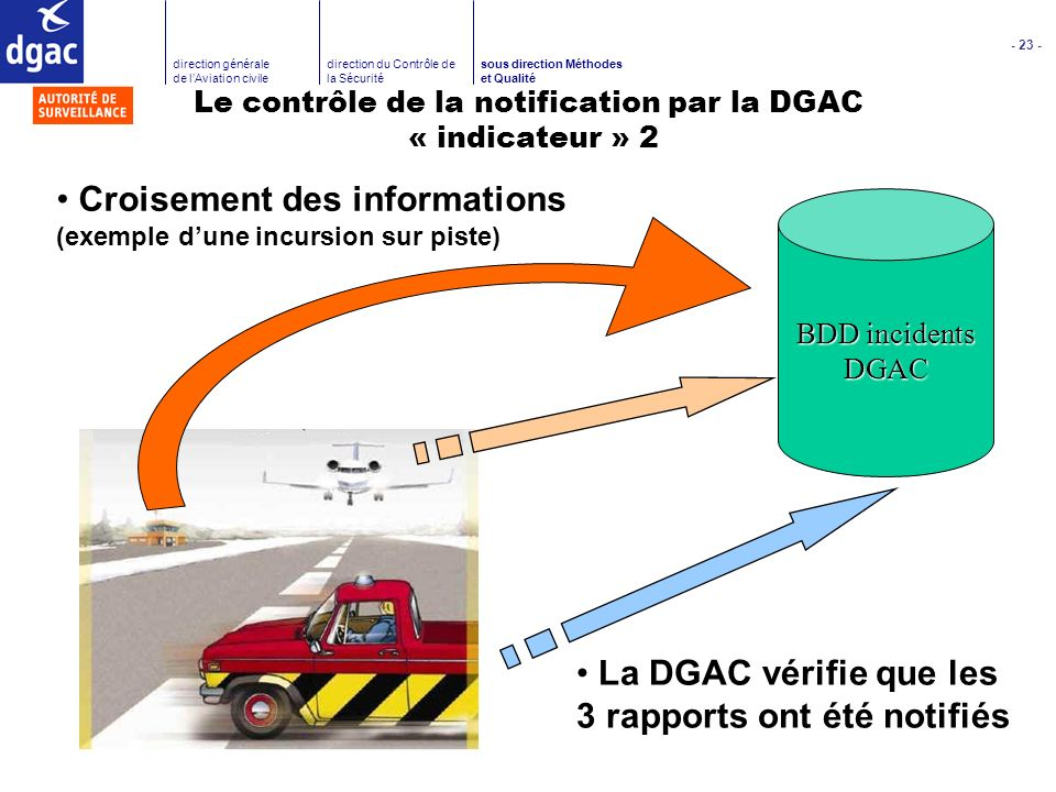 Le contrôle de la notification par la DGAC « indicateur » 2