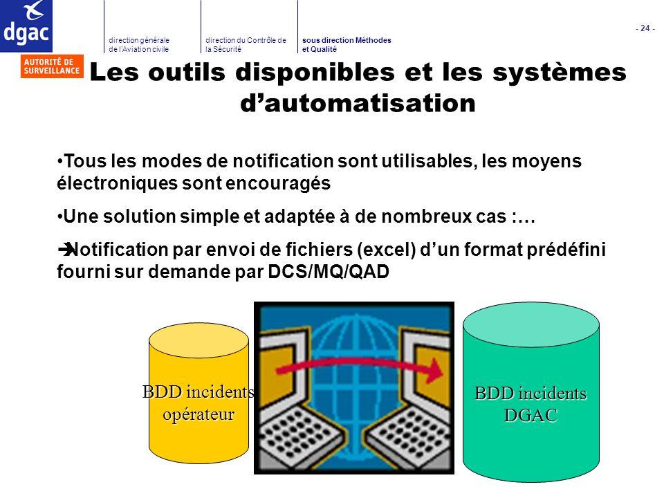 Les outils disponibles et les systèmes d'automatisation