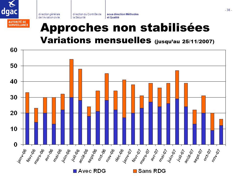 Approches non stabilisées Variations mensuelles (jusqu'au 25/11/2007)