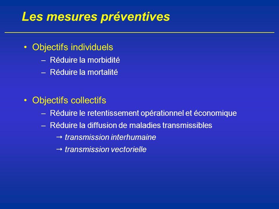 Les mesures préventives