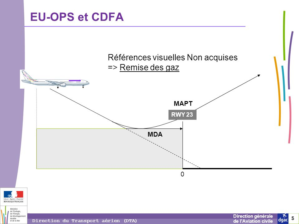 EU-OPS et CDFA Références visuelles Non acquises => Remise des gaz