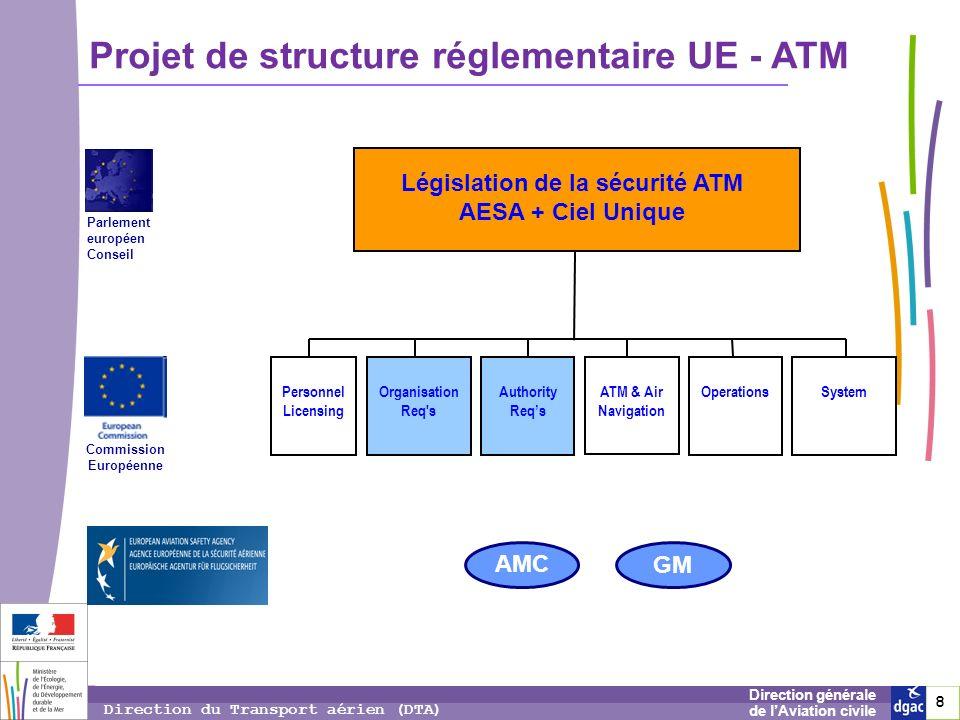 Législation de la sécurité ATM