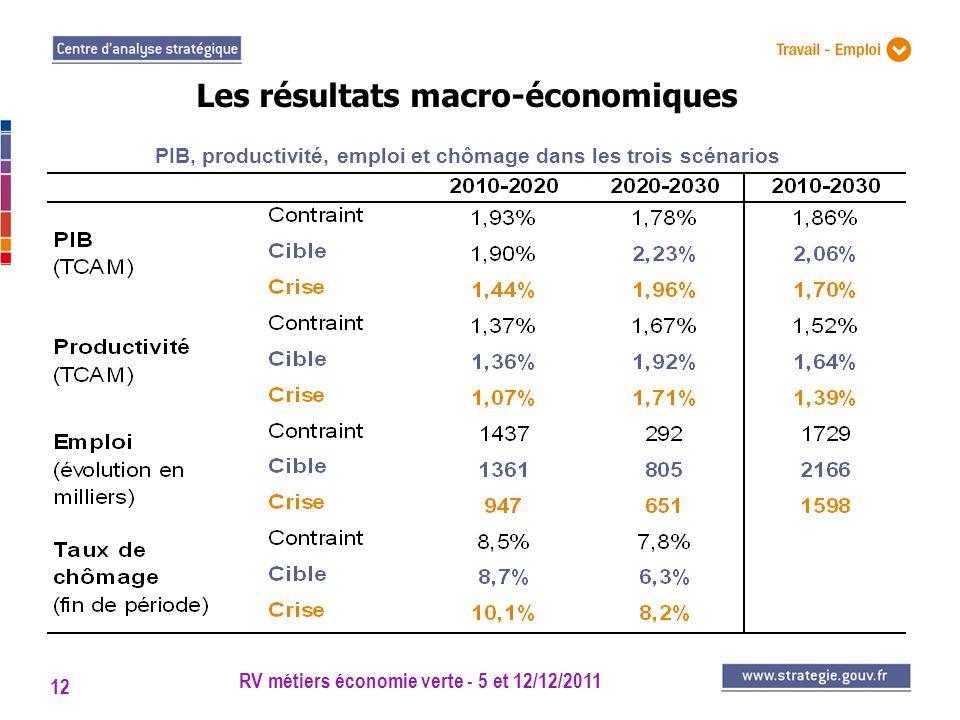 Les résultats macro-économiques
