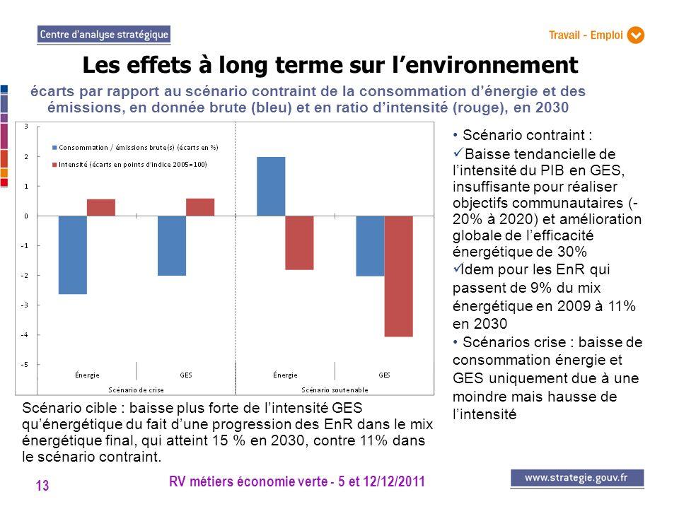 Les effets à long terme sur l'environnement