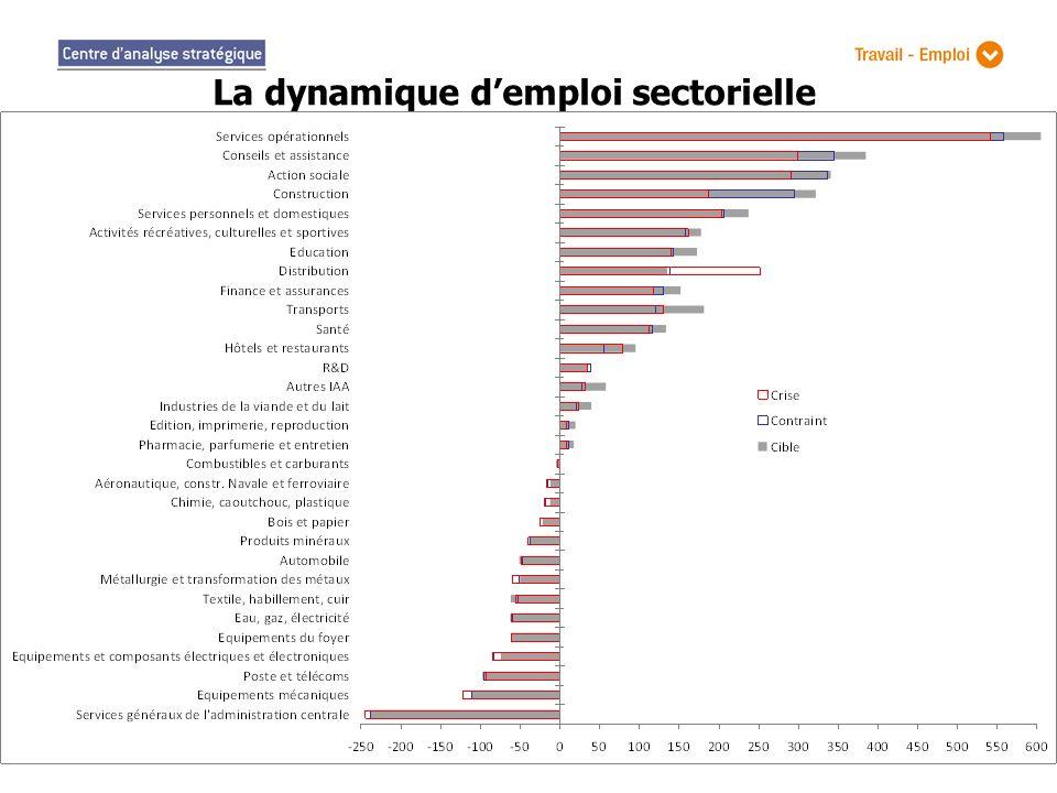 La dynamique d'emploi sectorielle