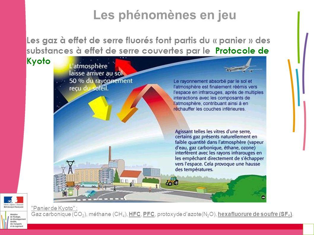 Les phénomènes en jeu Les gaz à effet de serre fluorés font partis du « panier » des substances à effet de serre couvertes par le Protocole de Kyoto.