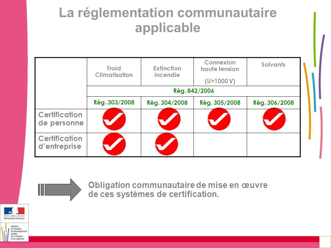 La réglementation communautaire applicable Connexion haute tension
