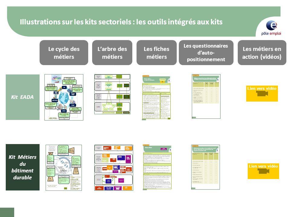 Illustrations sur les kits sectoriels : les outils intégrés aux kits