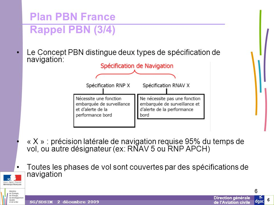 Plan PBN France Rappel PBN (3/4)
