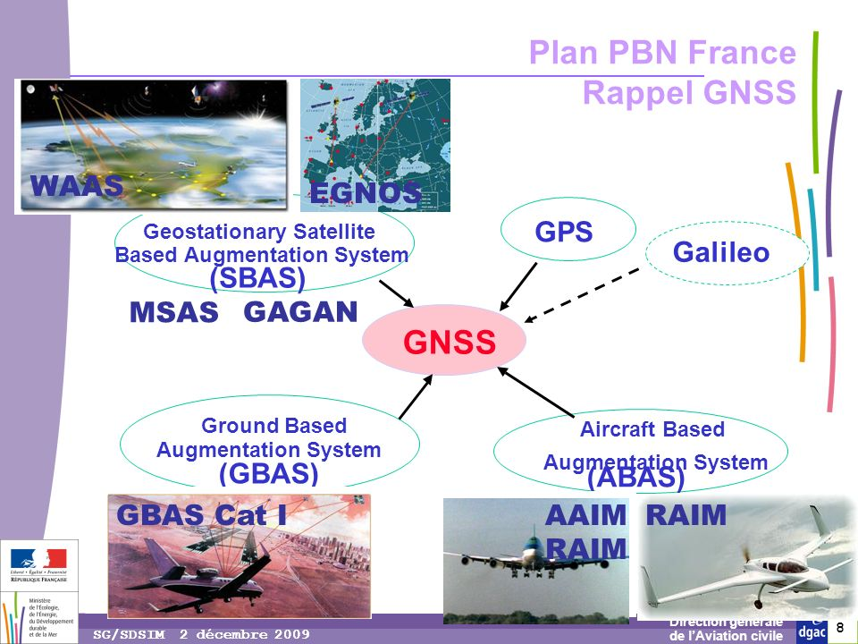 Plan PBN France Rappel GNSS