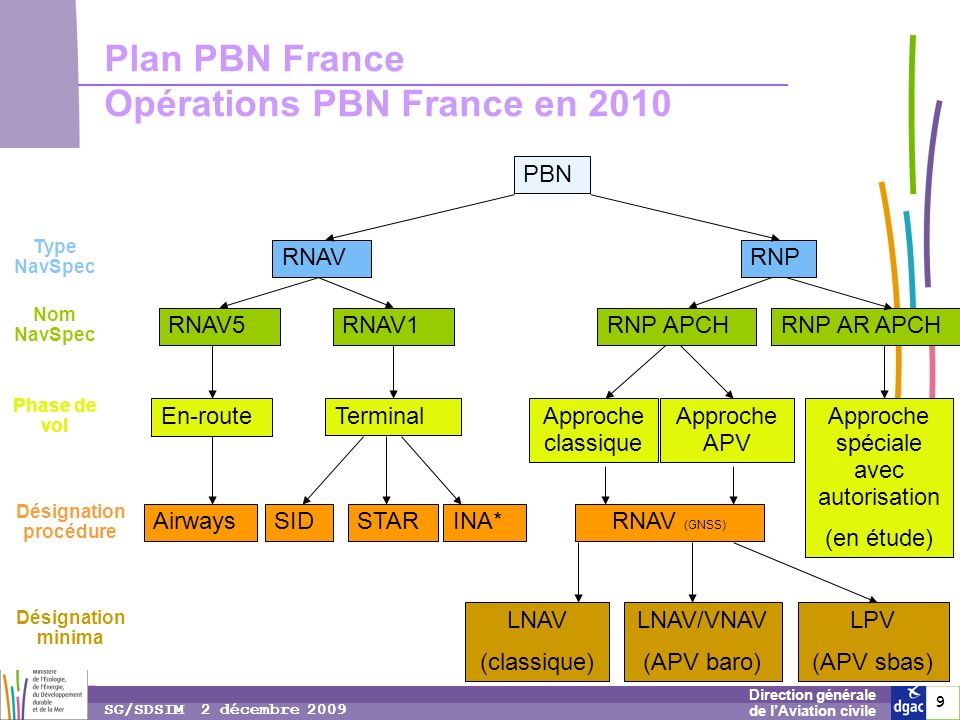 Plan PBN France Opérations PBN France en 2010