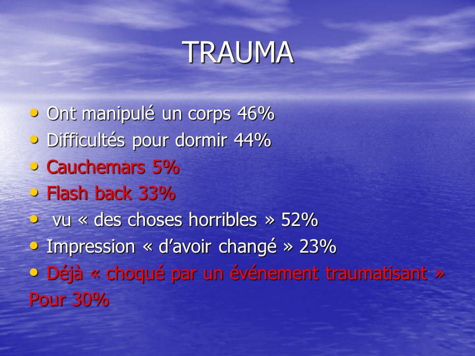 TRAUMA Ont manipulé un corps 46% Difficultés pour dormir 44%