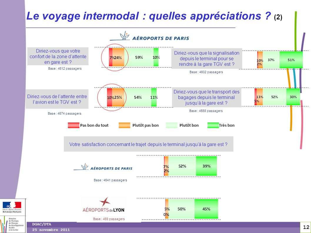 Le voyage intermodal : quelles appréciations (2)