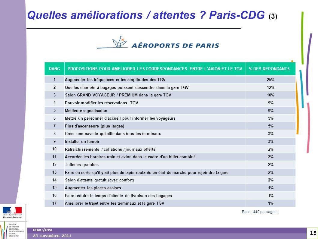 Quelles améliorations / attentes Paris-CDG (3)