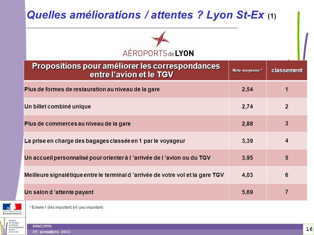Quelles améliorations / attentes Lyon St-Ex (1)
