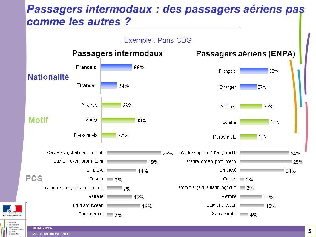 Passagers intermodaux Passagers aériens (ENPA)