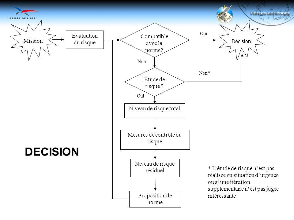 DECISION Compatible avec la norme Mission Evaluation du risque