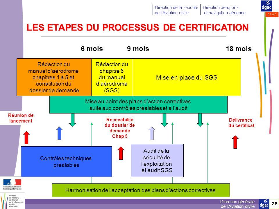 LES ETAPES DU PROCESSUS DE CERTIFICATION
