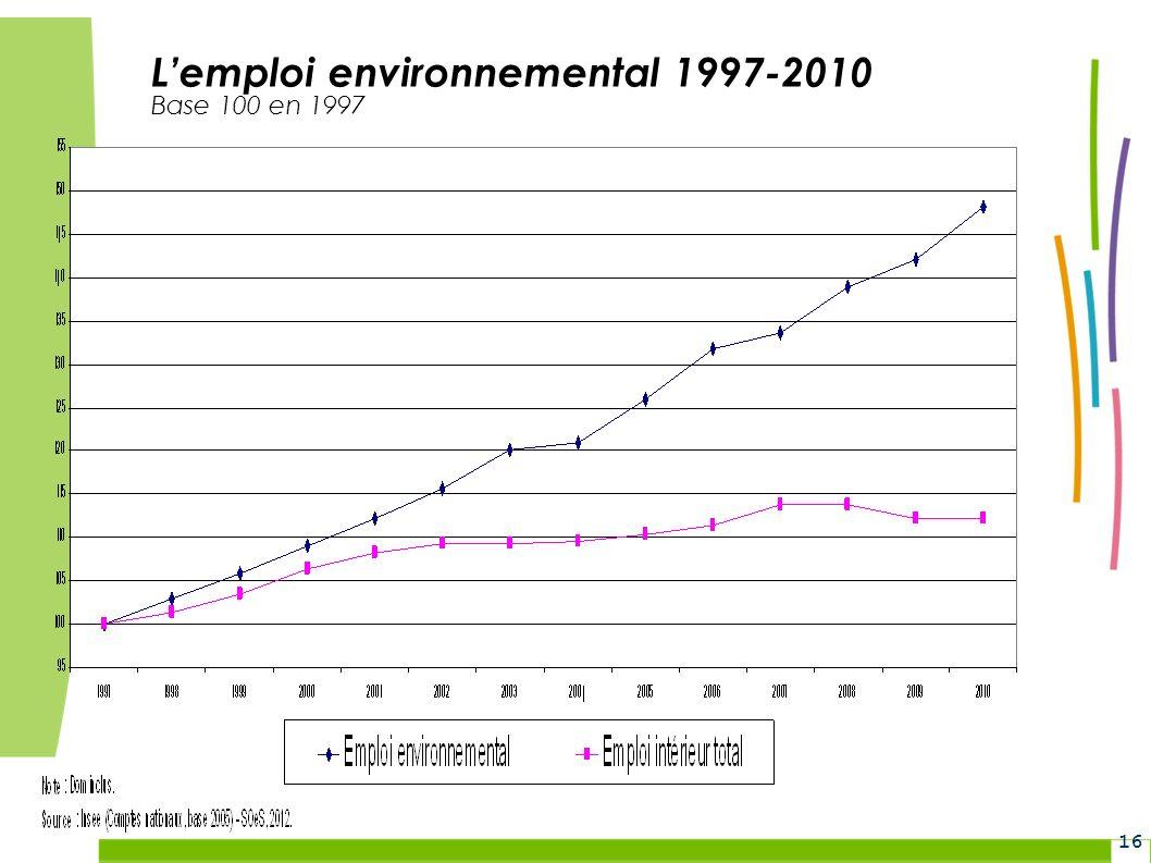 L'emploi environnemental 1997-2010 Base 100 en 1997