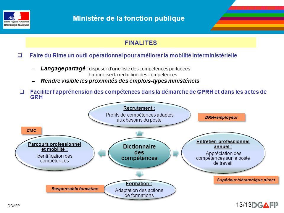 Dictionnaire des compétences Entretien professionnel annuel :