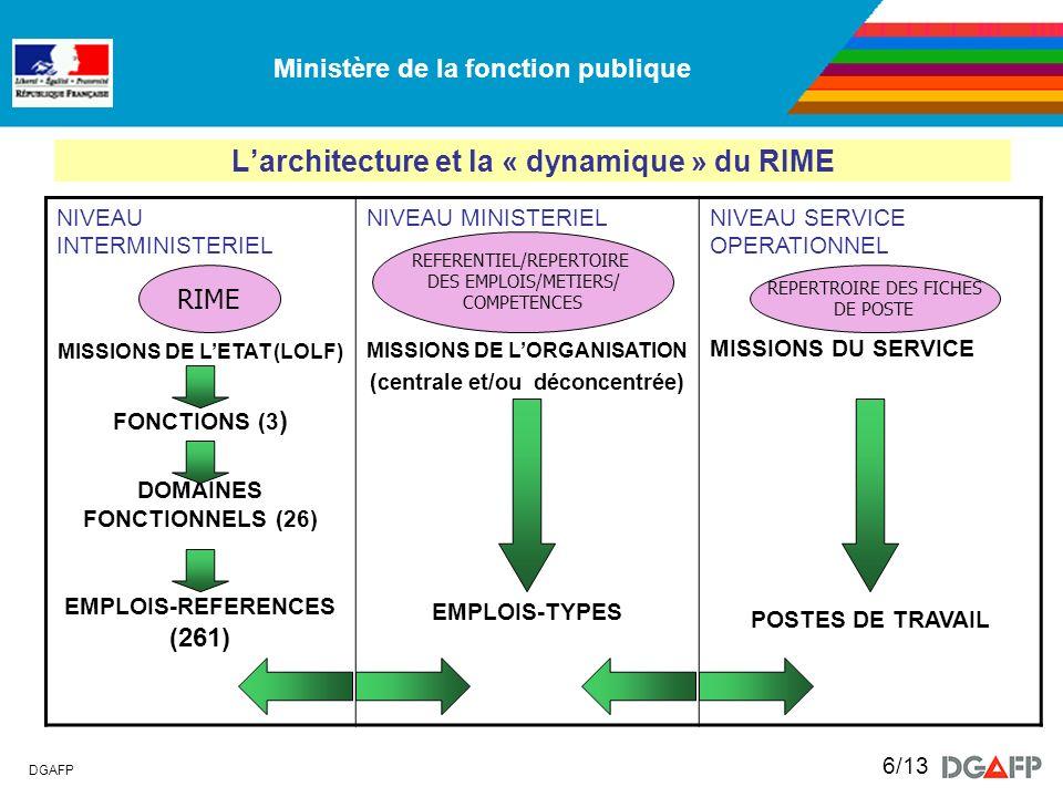 L'architecture et la « dynamique » du RIME